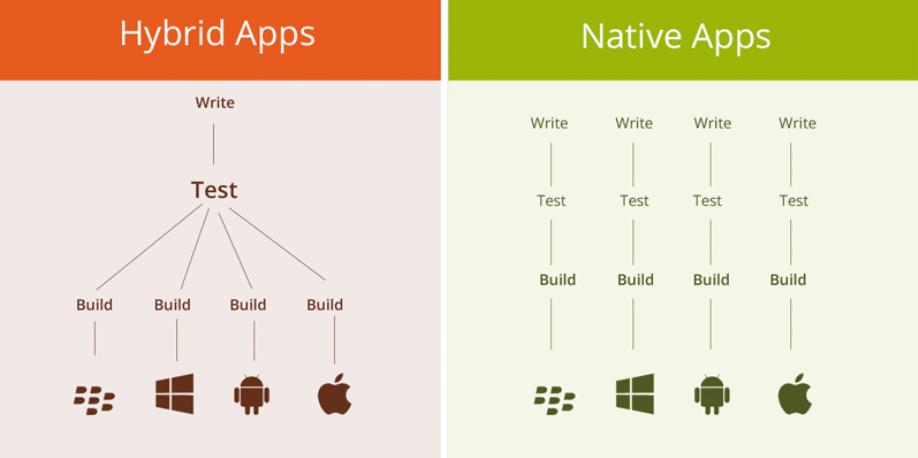 hybride vs. native App